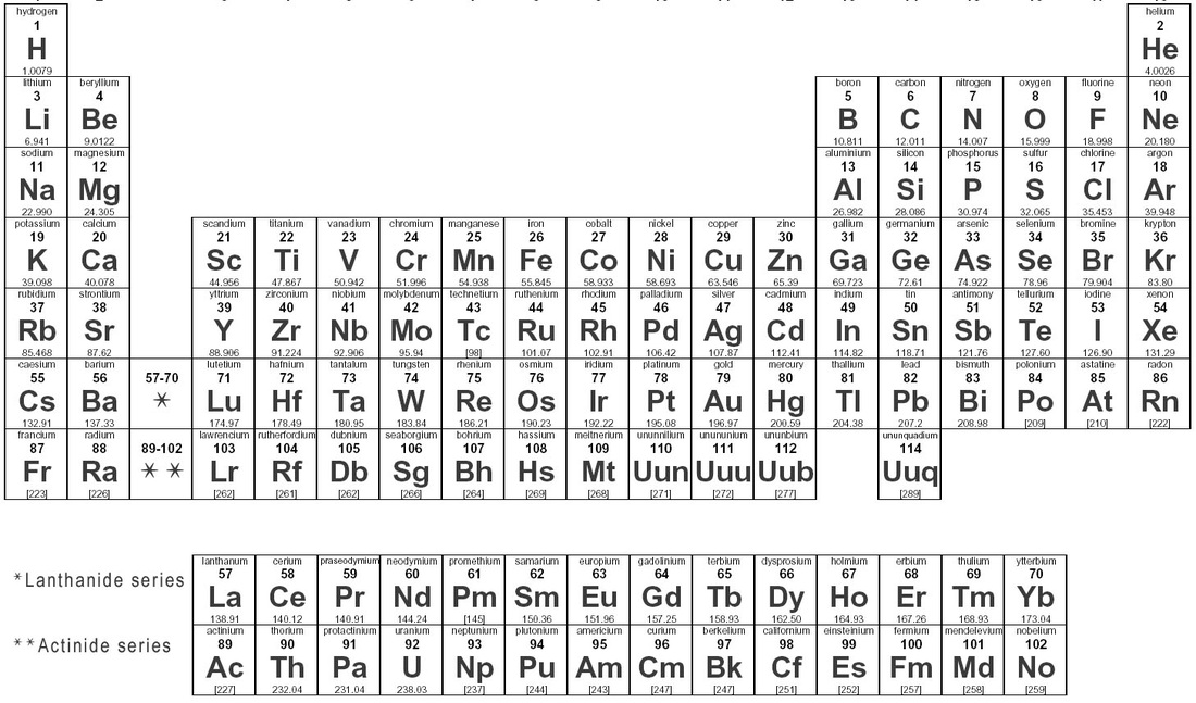 Element Charges Periodic Table The Periodic Table of Elements
